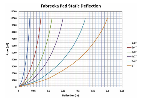 Fabreeka Pad Static Deflection