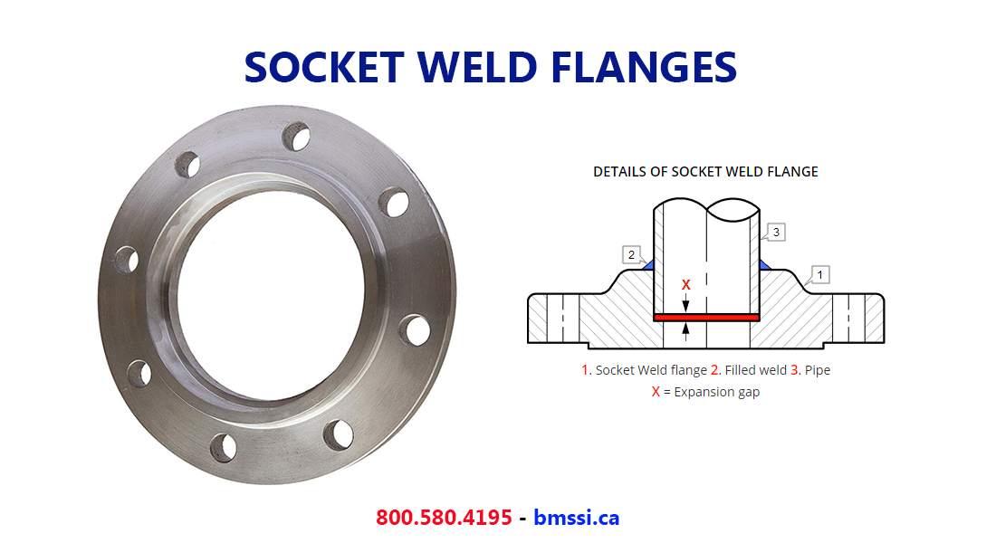 Canada Socket Weld Flanges