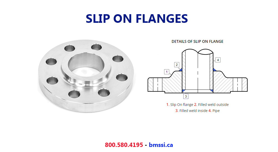 Canada Stainless Steel Slip On Flanges